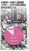 大阪で20代女性が増加中 万博効果!?