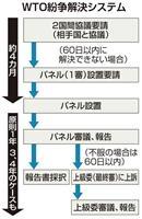 WTO、韓国のバルブ課税措置に是正勧告 日本の勝訴確定