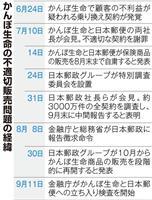「経営陣が経営をしていないのではないか」日本郵政の責任追及へ 金融庁立ち入り検査