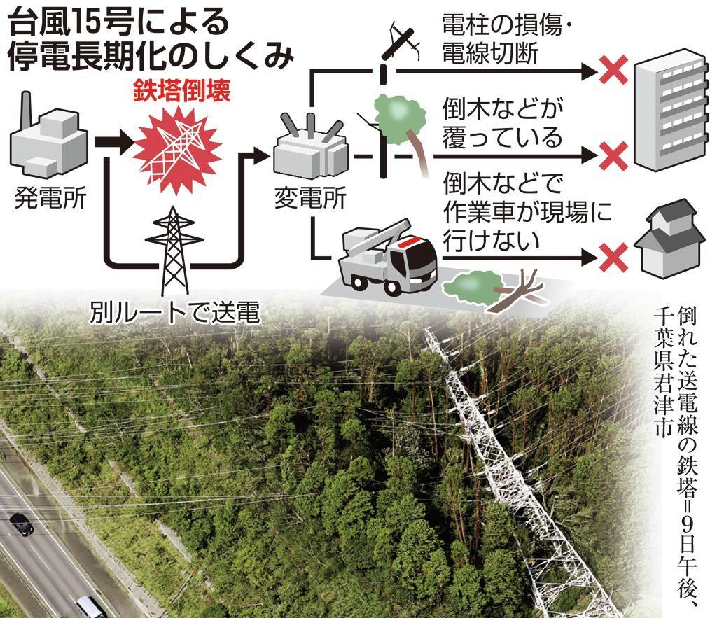 台風15号による停電長期化のしくみ