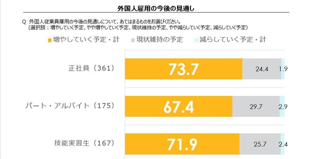 外国人従業員の既にいる日本企業に聞いた、外国人雇用の今後の見通し(パーソル総合研究所「外国人雇用に関する企業の意識・実態調査」。