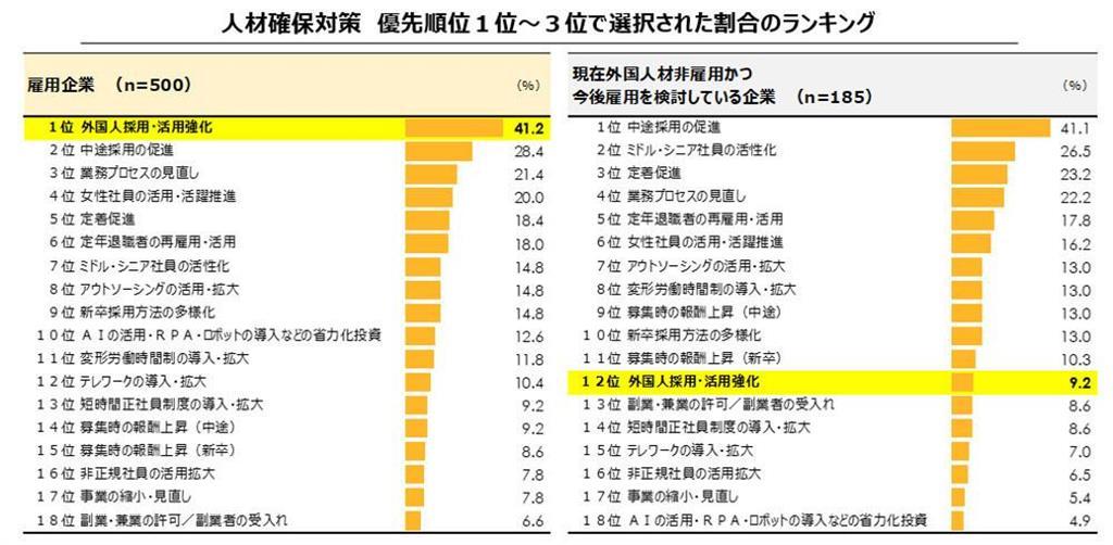 日本企業に聞いた、人材確保対策で優先順位1~3位となった項目の割合ランキング。外国人を雇用している企業と、していない企業群に分けて集計(パーソル総合研究所「外国人雇用に関する企業の意識・実態調査」。