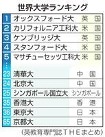 世界大学ランキング発表 日本勢は上位200に2校のみ