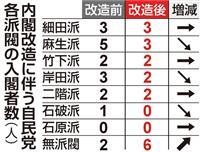 内閣改造 菅氏が存在感 近い小泉氏ら入閣、各派閥は横ばいか減少