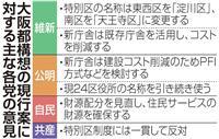 大阪都構想、現有庁舎活用でコスト抑制へ 法定協で維新・公明