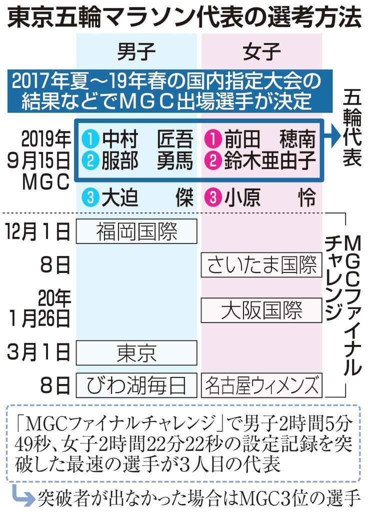 東京五輪マラソン代表の選考方法