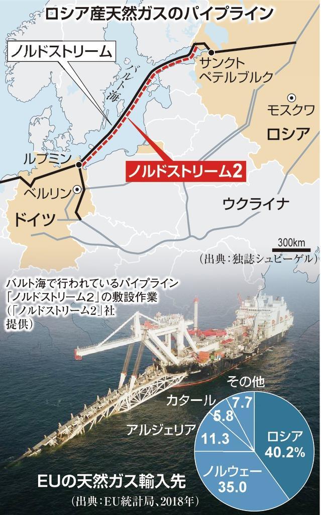 ロシア産天然ガスのパイプライン