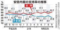 内閣支持率51・7%、5・1ポイント増 期待する閣僚トップは小泉進次郎氏 本社・FNN…