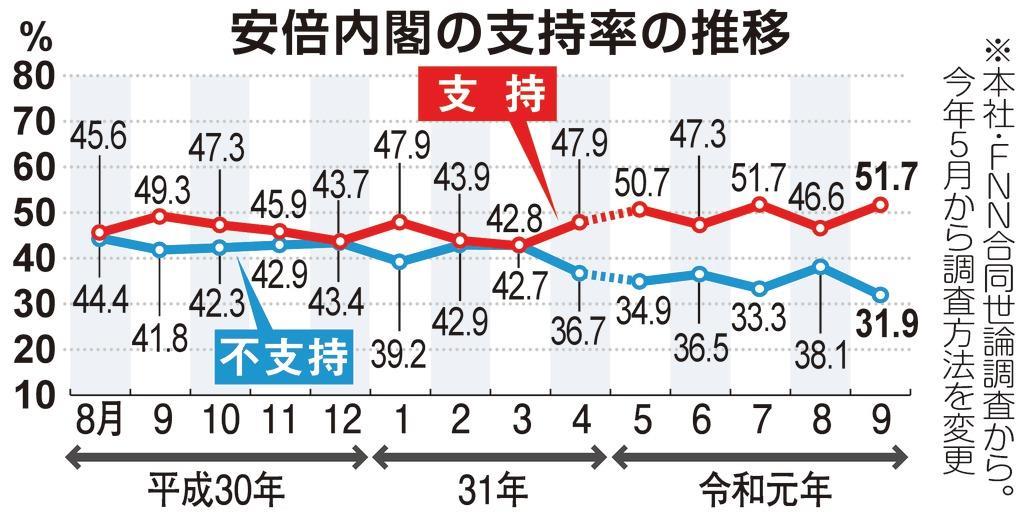 最新 内閣 支持 率