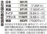 【日本の議論】最低賃金の引き上げ「先進国並みに」「実態に注目を」