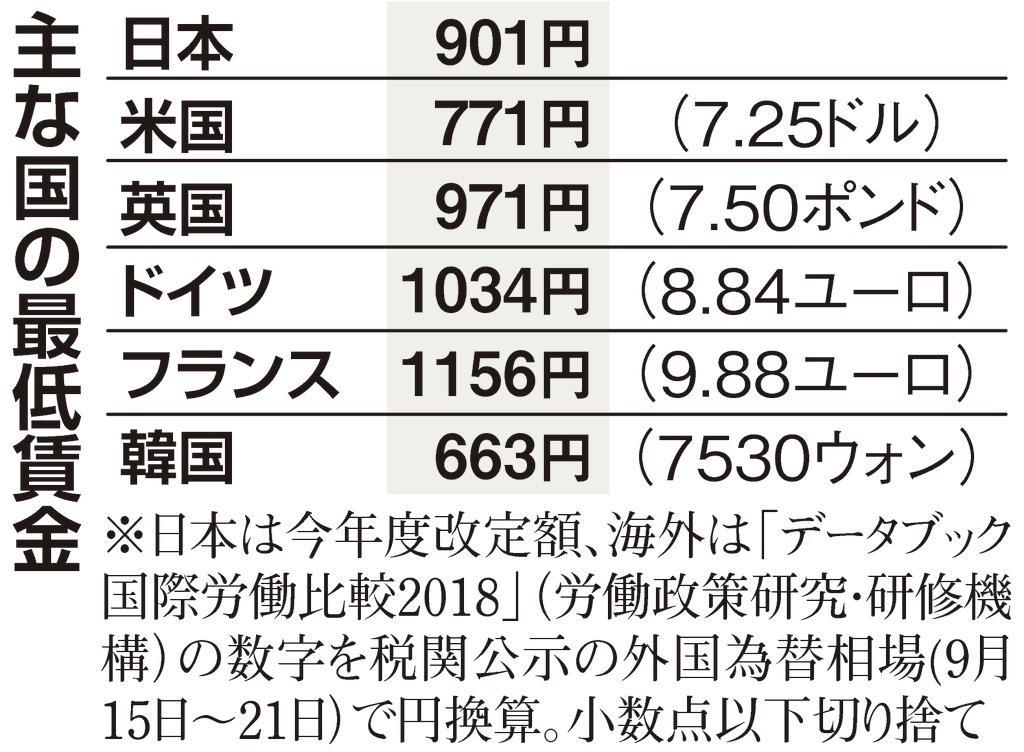 日本の議論】最低賃金の引き上げ「先進国並みに」「実態に注目を ...