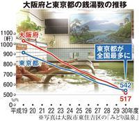 大阪で銭湯が激減のピンチ 全国最多から陥落、被災や料金アップで苦境に