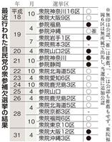 自民、参院埼玉補選で候補擁立見送り公算 異例の「不戦敗」、上田氏との対決回避