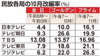 テレビ10月改編(上)視聴率、主戦場は金曜夜
