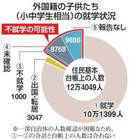 外国籍の子供、2万人が不就学か 各教委の把握不十分