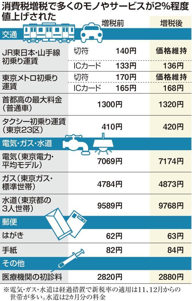 税 パーセント 消費 15