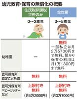 消費税10% 幼児教育・保育無償化も始動 待機児童増や質の確保に課題