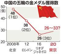 中国危機感、メダル量産で国威発揚狙う 東京五輪