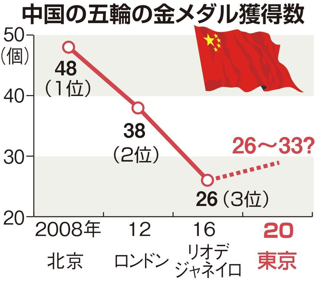 中国の五輪の金メダル獲得数