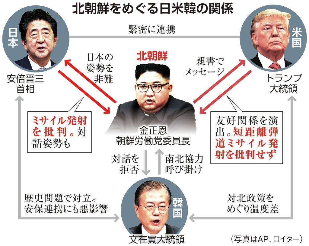 北朝鮮をめぐる日米韓の関係