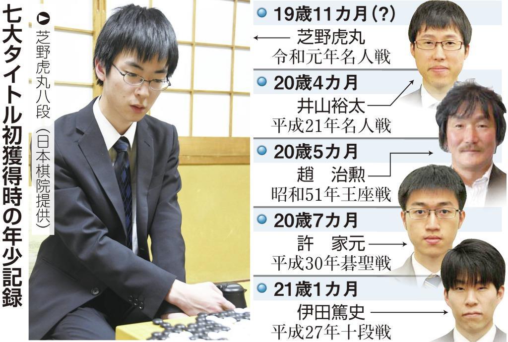 19歳芝野八段、囲碁・最年少名人...
