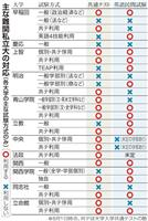 早稲田○、慶応×… 私立大対応「ばらばら」志望校選び混乱懸念
