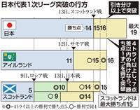 【ラグビーW杯】日本、最終戦引き分け以上で8強 敗れても進出の可能性