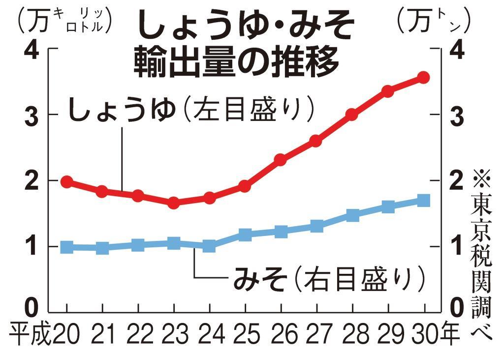 しょうゆ・みそ高まる人気 昨年、輸出過去最高 東京税関調べ