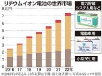 リチウムイオン電池 5兆円市場へ ノーベル化学賞・吉野氏が開発