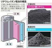 リチウムイオン電池 中韓参入、高性能化へ開発にしのぎ