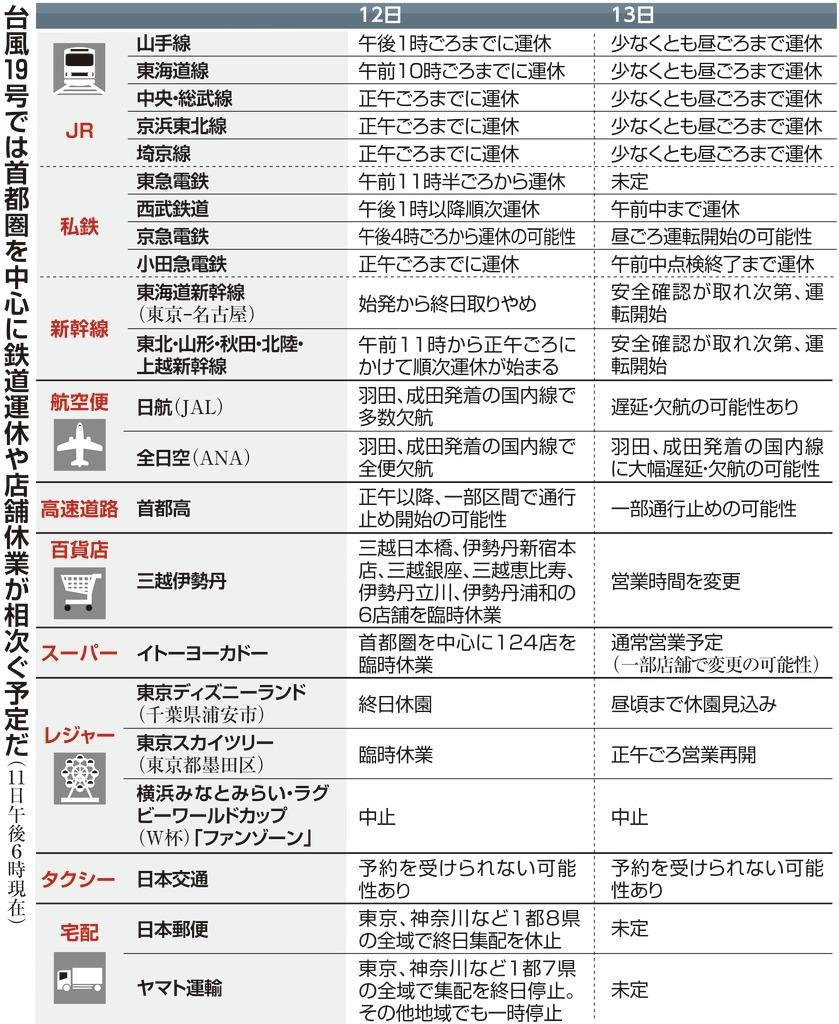 台風15号では、運転が再開された後も入場規制が行われ、JR三鷹駅の外まで列が続いた=9月9日午前、東京都三鷹市