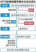 輸出管理 日韓WTO協議平行線 次回開催は合意