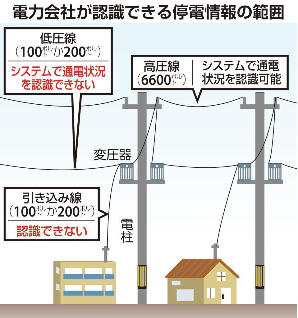 【台風19号】停電おおむね復旧、15号の教訓で人員5倍 「隠…