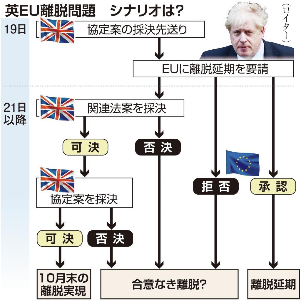英EU離脱問題 シナリオは?