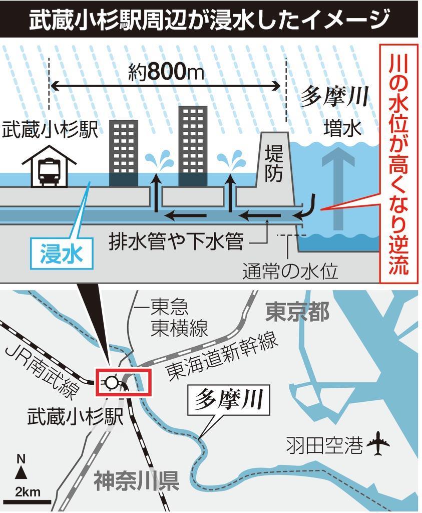 台風19号】武蔵小杉だけではない\u2026都市部の盲点突く内水氾濫