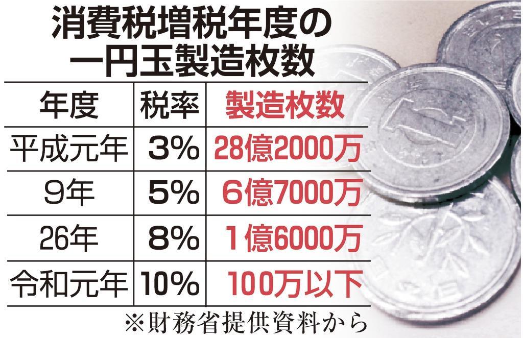 価値 硬貨 元 平成 年