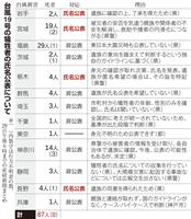 【台風19号】台風の犠牲者 氏名公表控える自治体相次ぐ 基準なく自治体も困惑
