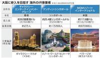 潮目変わった大阪IR誘致 事業者が横浜と両天秤、府市「困った」