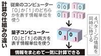 量子コンピューターQ&A スパコンとは全く違う方法で超高速計算