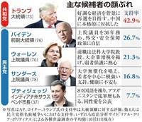 【米大統領選】有力候補ら情勢は トランプ人気、なお底堅く 民主指名争い混戦模様