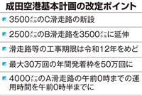 成田空港に3本目の滑走路 国交省が初の基本計画改定