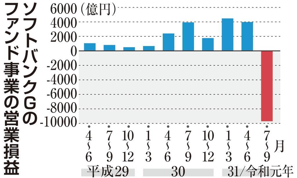 ソフトバンクGのファンド事業の営業損益