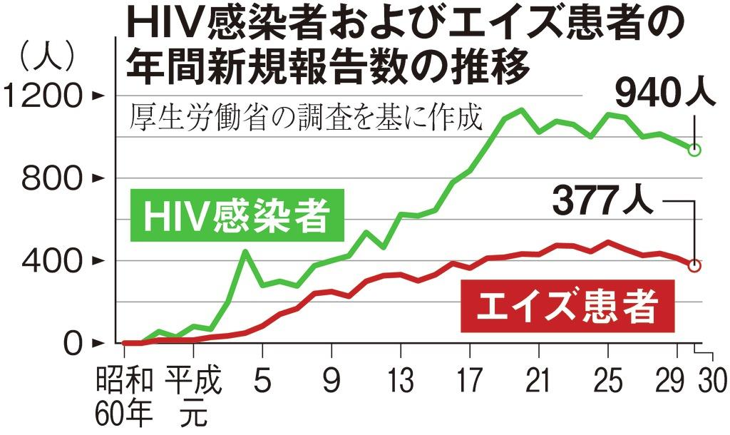 完治 エイズ