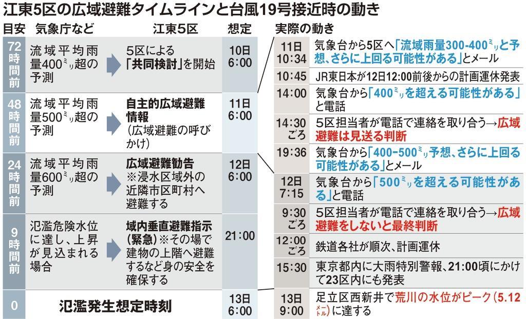 江東5区の広域避難タイムライン