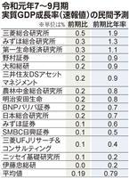 7~9月期、民間予測は年率0・79%増 「駆け込み」など内需堅調