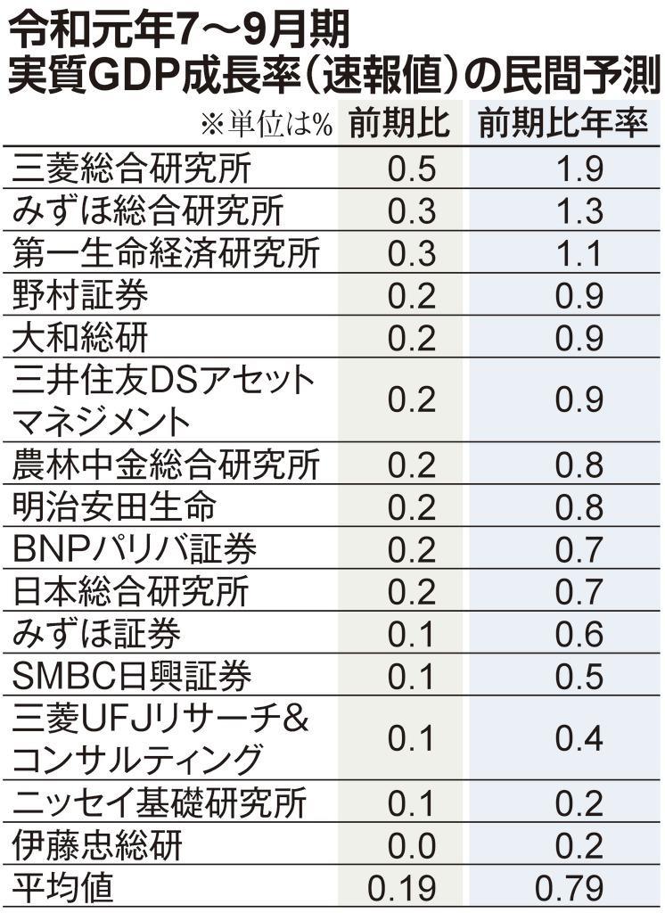 令和元年7~9月期実質GDP成長率(速報値)の民間予測