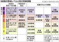 【逃げる(下)】防災情報、行政頼みは限界 求められる主体性