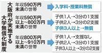 大阪府立大・市大 年収590万円未満は無償化へ 来年度入学から