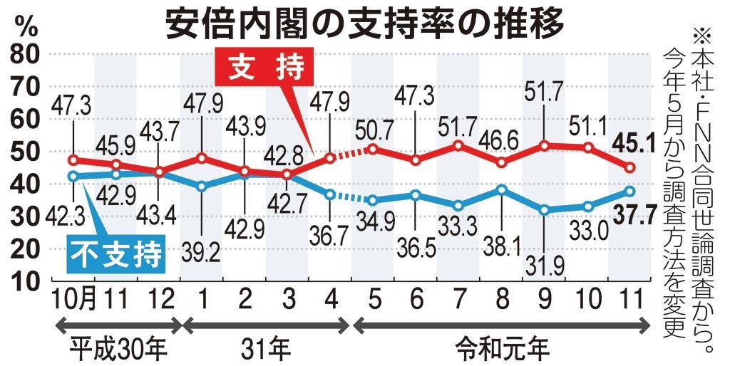 【産経・FNN合同世論調査】与党、内閣支持率下落に危機感も