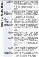日韓のWTO協議、パネル設置が焦点に 対立は長期化